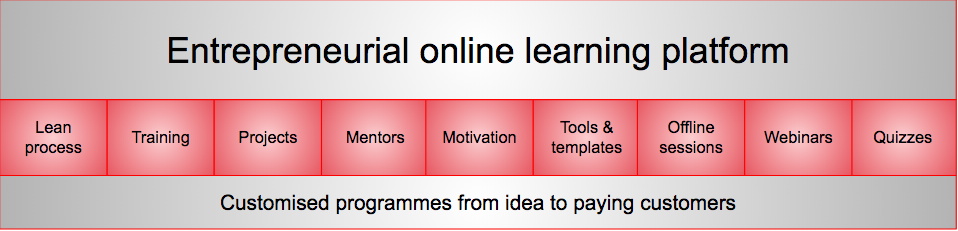 Mashauri entrepreneurial learning platform