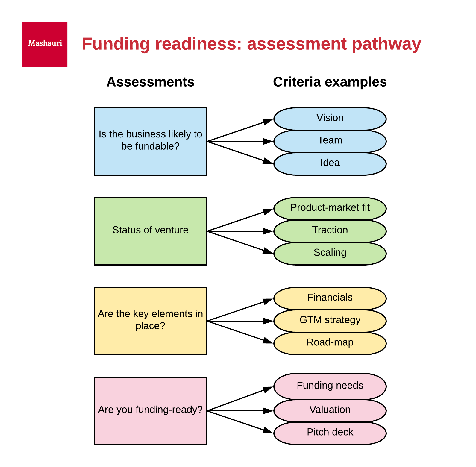 Funding assessment pathway
